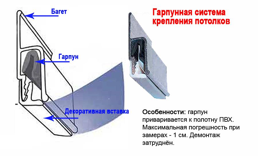натяжные-потолки-гарпунный-метод