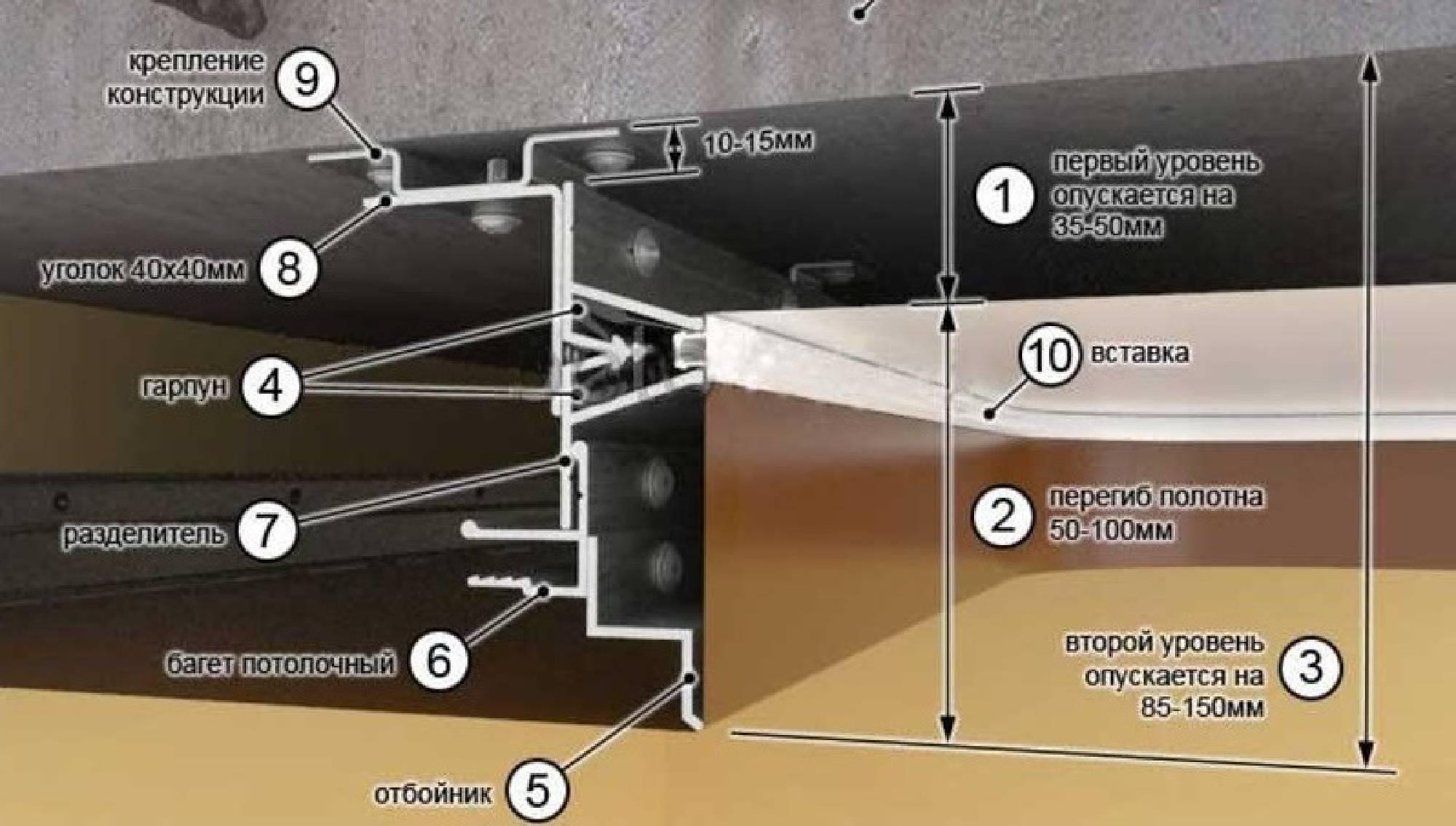 Конструкция-натяжных-потолков