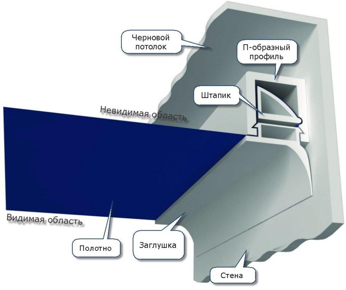 штапиковая-система-натяжных-потолков